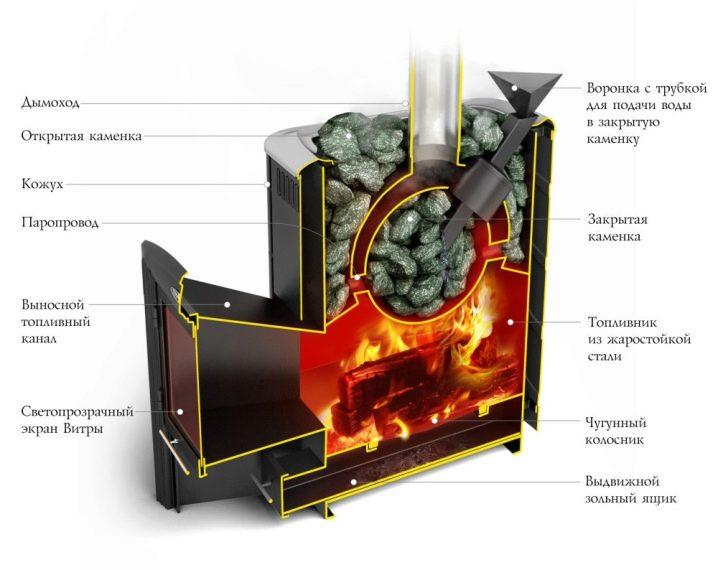 Печь-камин Ангара-12: модель с водяным контуром