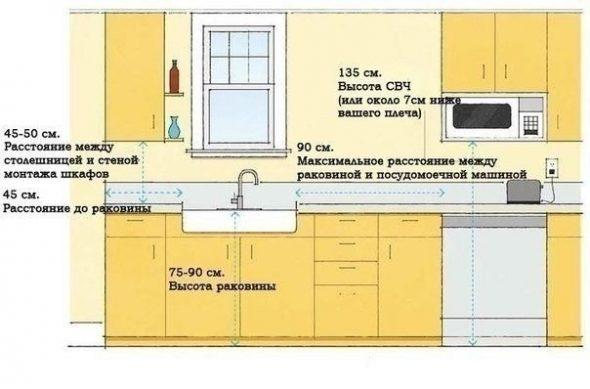 Дополнительные для расположения техники, мойки и шкафов