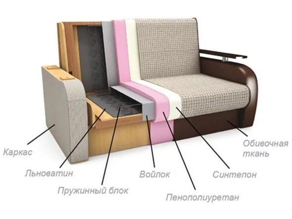 Наполнители для дивана