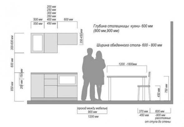 Оптимальные размеры кухонной мебели