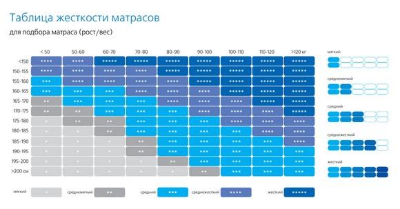 Таблица жесткости матраса