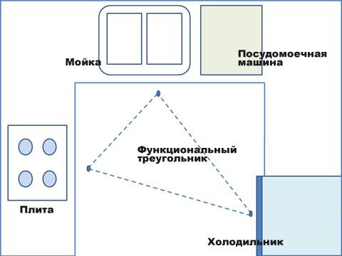 Правило функционального треугольника