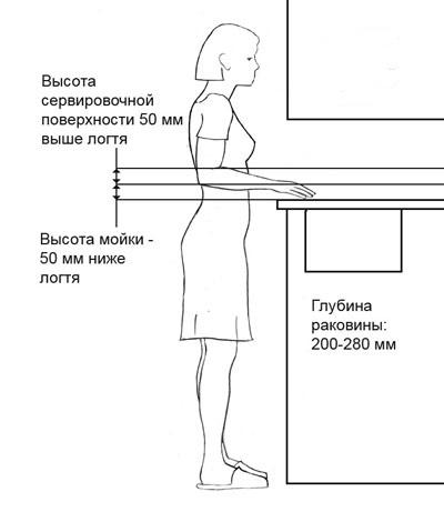 Расположение мойки и сервировочной поверхности
