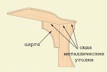 Сборка узла боковина-столешница-царга