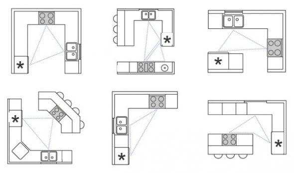 Схемы кухонных планировок