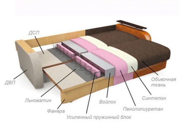 Составляющие дивана