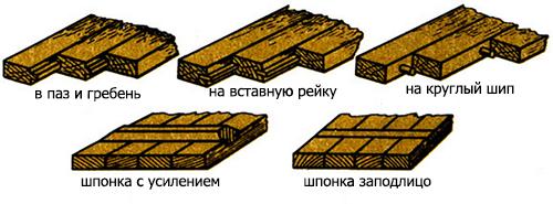 Способы соединения деталей